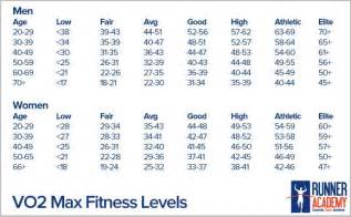 Vo2 max chart what is vo2 max runner academy things