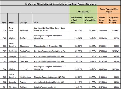 here are the 10 cheapest housing markets in america huffpost here are the top 10 most affordable markets for low down