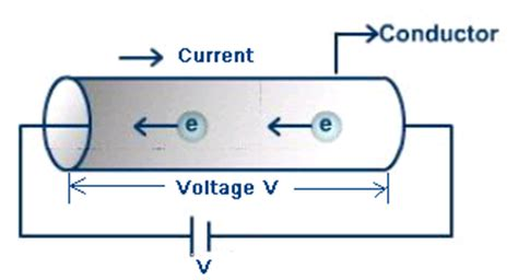 what is a definition of voltage current and resistance ohms for tutorvista
