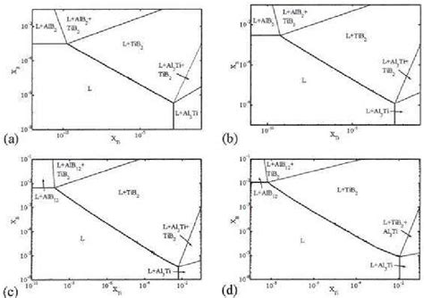isothermal phase diagram isothermal sections of al ti b phase diagram in the