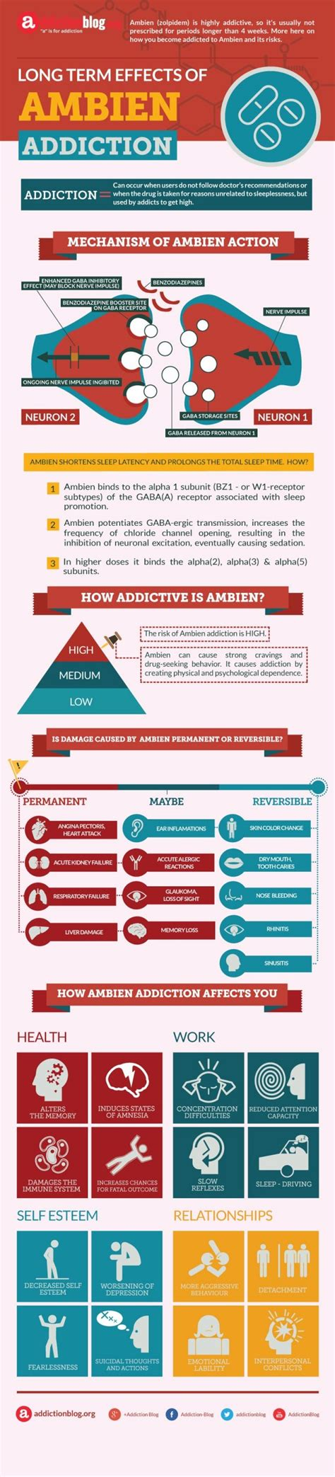 Ambien For Detox by Term Effects Of Ambien Addiction Infographic