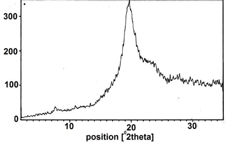 xrd pattern of pva facile synthesis of poly vinylalcohol fibrous cerium