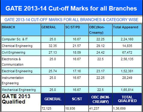 Iit Delhi Mba Cut For Obc by Gate Cut Marks 2014 For Civil Ece Cse And Psu Iits