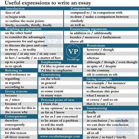 Words To Write An Essay by Useful Expressions To Write An Essay