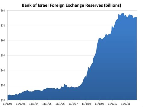 bank of israel bank of israel foreign currency reserves business insider