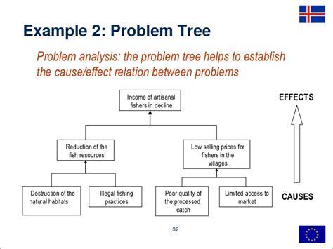 Problem Analysis 2 2 programming and tools swot lfa