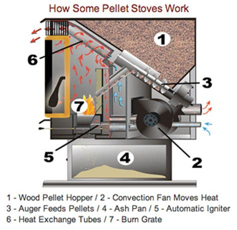does harmon do woodworking the alliance for green heat pellet stoves