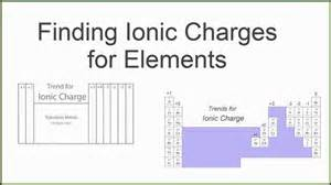 charges on the periodic table ions and the periodic table