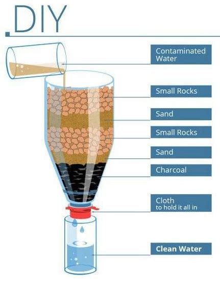 Handmade Water Filter - related keywords suggestions for water filter