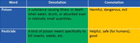 exle of denotation 1000 images about denotation and connotation on