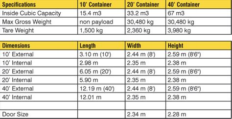 storage container sizes shipping containers grades sizes