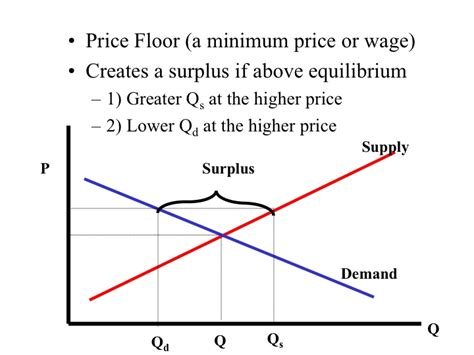Price Floor Graph by Econ 150 Microeconomics