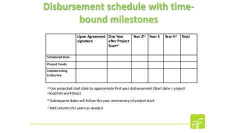 Understanding The Review Criteria And Adaptation Fund Request For Fun Funding Schedule Template
