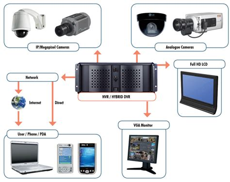 hybrid dvr datatech services