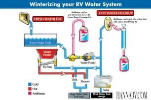 Kitchen Faucet Low Water Pressure fresh water systems best rv water filter rv water