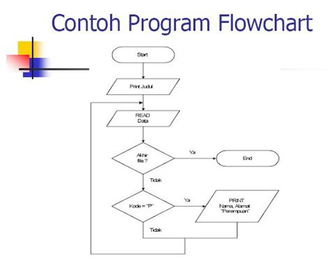 program flowchart sle flowchart of a program 28 images program flowchart
