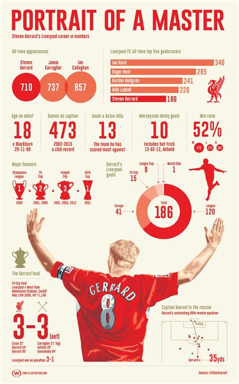 60 mins with steven gerrard lfchistory stats galore the departed it s pen ding