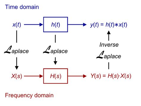 capacitor in laplace domain laplace transform comes integral transform that is used in so many areas of mathematics