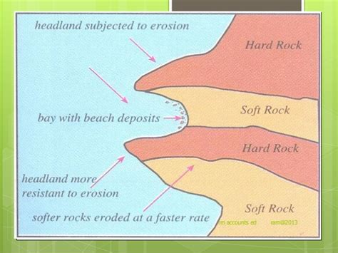 headland and bay diagram coasts csec geography