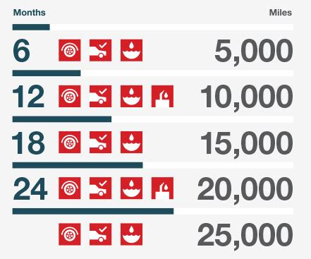 Toyota 25000 Mile Service Toyotacare Maintenance Plan Richmond Ky Serving