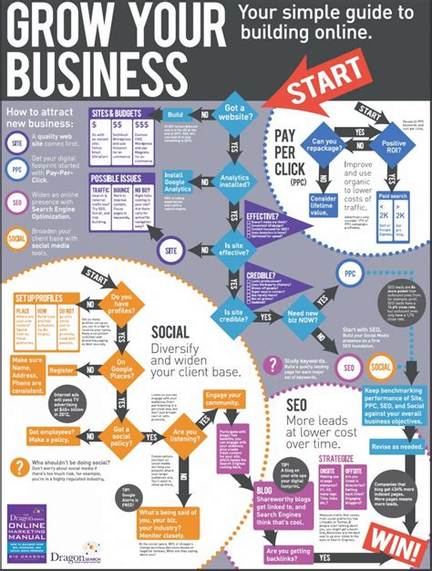 grow marketing building an online business infographic online