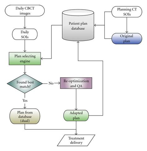 flowchart database exle flowchart database flowchart in word