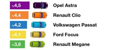 sahibindencomda gecen ay en  ilen verilen otomobiller