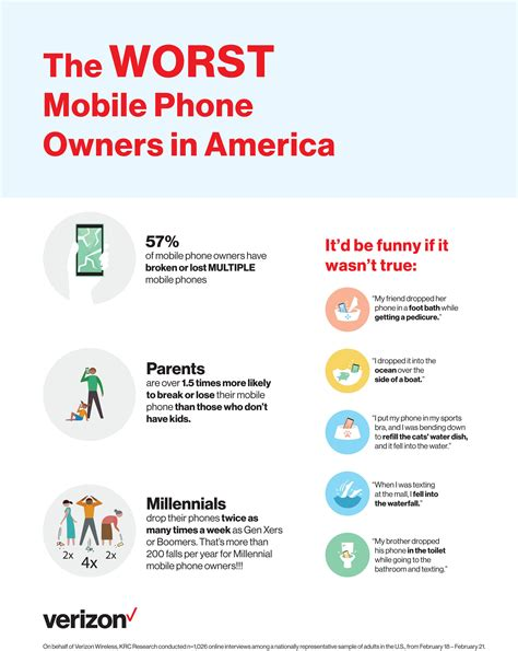 mobile phone america new verizon survey identifies the worst phone owners in