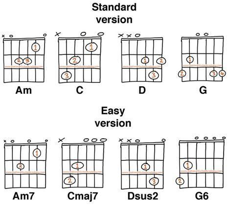 tutorial chord guitar don t worry classical guitar lessons chords music pinterest easy