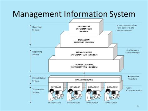 diagram of management information system transaction processing system diagram pictures to pin on