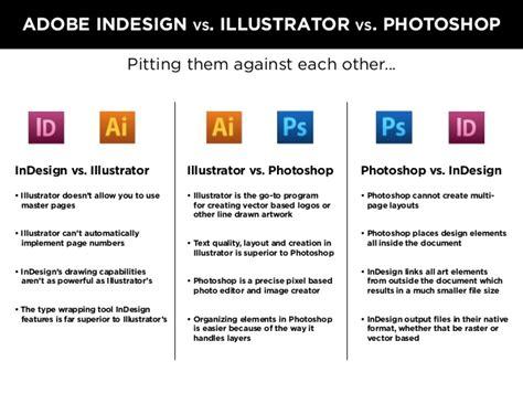 when to use adobe illustrator vs photoshop vs indesign adobe creative suite sarqasim