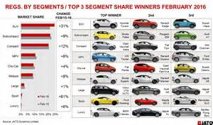 suv comparison chart autos post