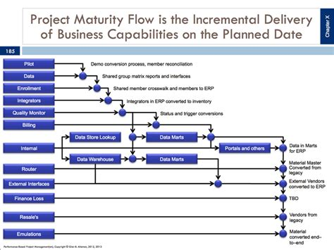 system integration project plan template herding cats planning