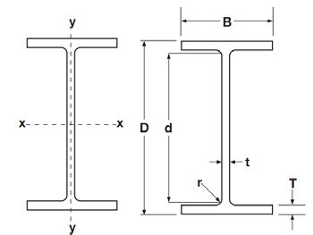 i beam cross section 100 steel i beam size chart load tables by