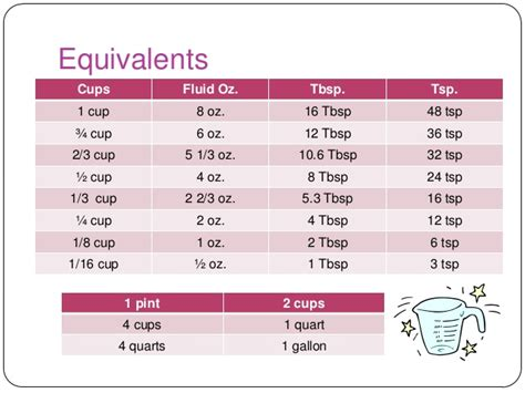 convert 4 cups to fluid ounces reading and using a recipe