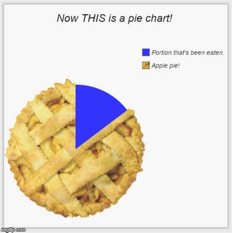 Pie Meme - image tagged in pie charts funny apple pie memes imgflip