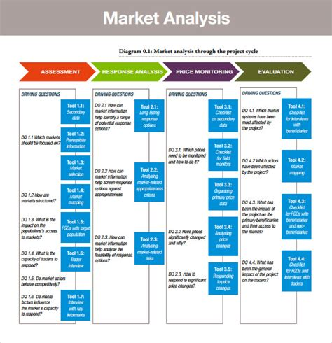 market analysis template business plan market analysis sle 7 industry analysis templates
