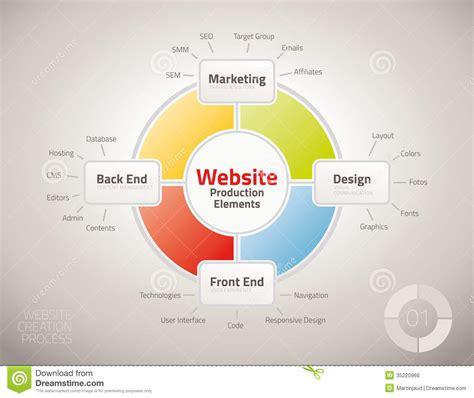 diagram website diagram of website production process elements royalty