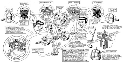 harley davidson engine diagram harley engine diagram names harley get free image about