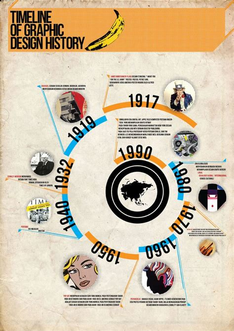 infographic art best 25 design history ideas on pinterest history of