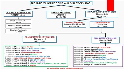 section 376 of indian penal code indian penal code ipc 1860 an overview by adv subhan