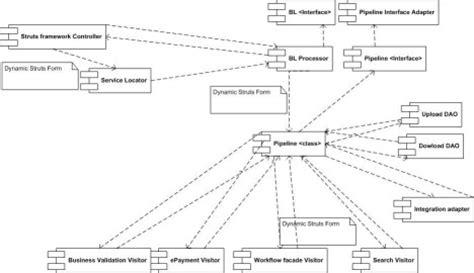 design pattern used in struts pipeline to visitor design pattern