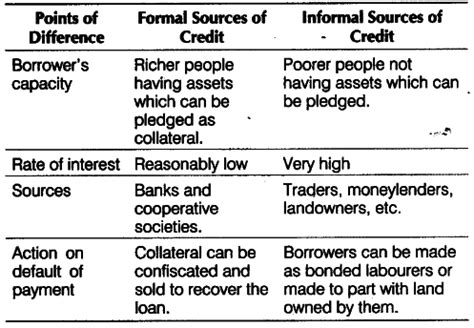 Formal And Informal Sectors Of Money And Credit What Are The Differences Between Formal And Informal Sources Of Credit Cbse Class 10 Social