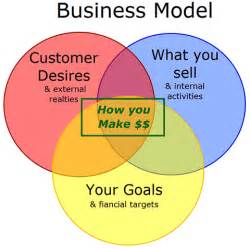 How To Write A Business Model Template Innovation S Latest Frontier Business Models Mrtplus