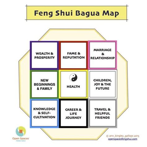 feng shui s bagua map open spaces feng shui