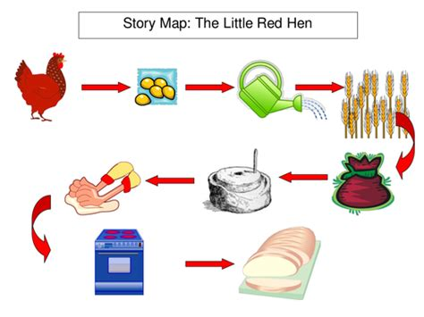 gingerbread story map template the hen ppt thanksgiving