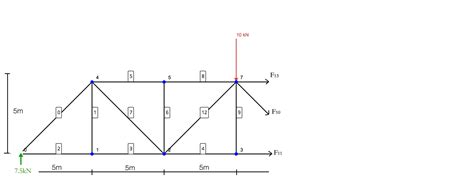 method of sections exle problems tutorial to solve truss by method of sections cloud