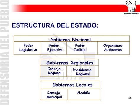 ranking nacional de gobiernos regionales en capacidad de inversiondel 01 introduccion peru de mis amores