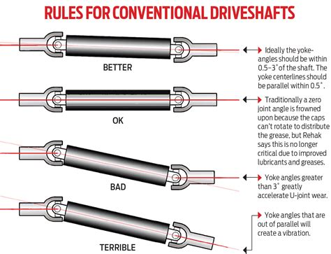 rod rescue custom cv joint driveshaft helps fix 1971