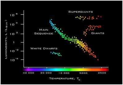hertzsprung russell diagram national schools observatory